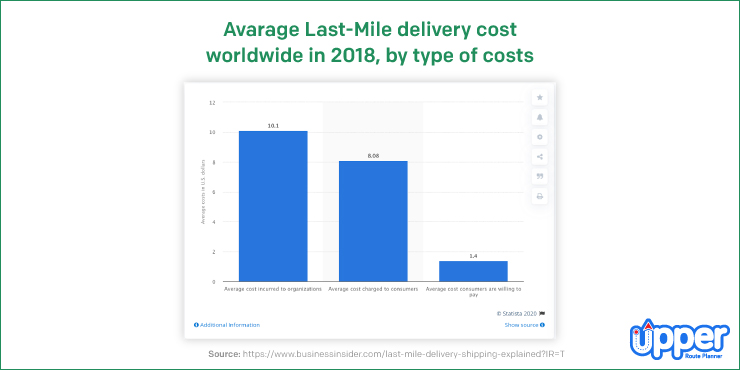 Last Mile Delivery Average Cost