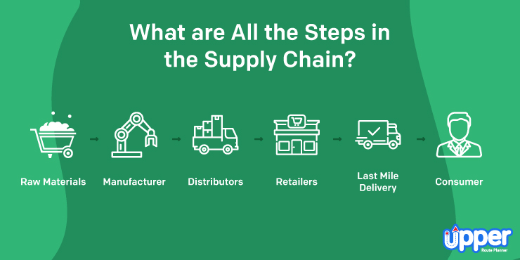 Steps in Supply Chain