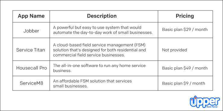 Table of The Best Field Service Management Apps