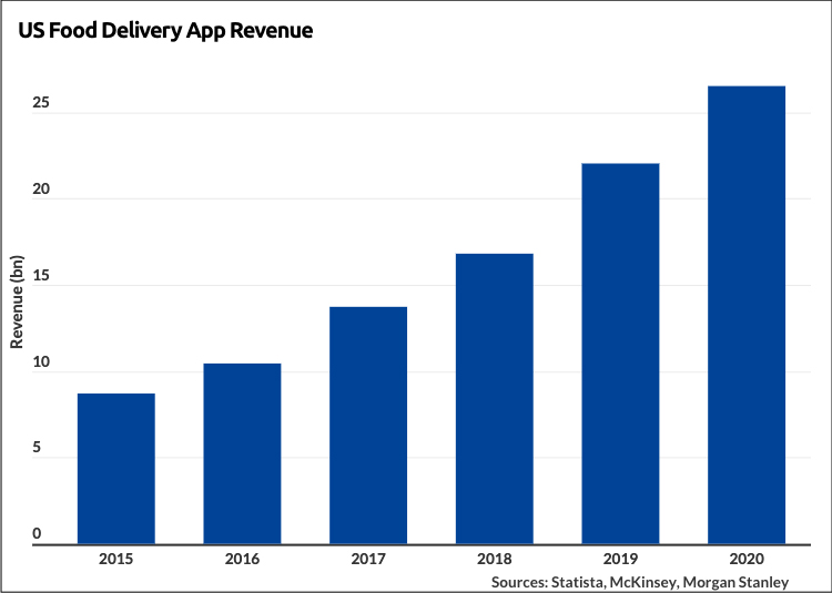 Food Delivery Business industry in the United States