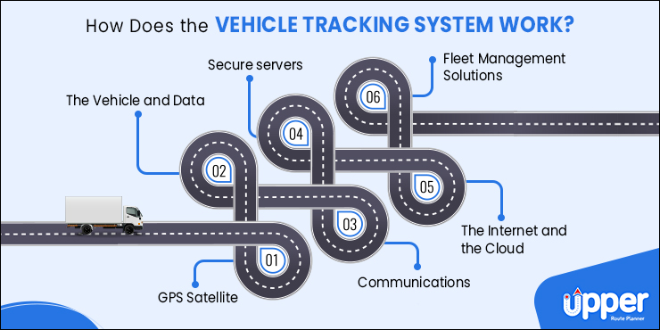 Working of Vehicle Tracking Systems