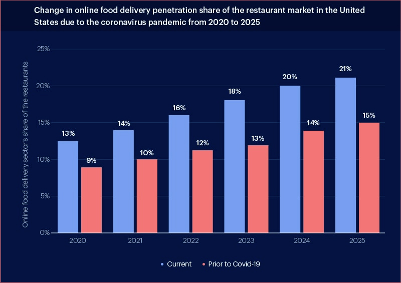 Share of Online Delivery Food Delivery