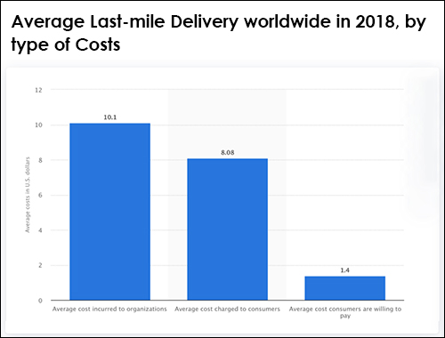 Average Last Mile Delivery Cost by Type of Costs