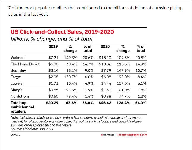 Billions of Dollars of Curbside Pickup Sales