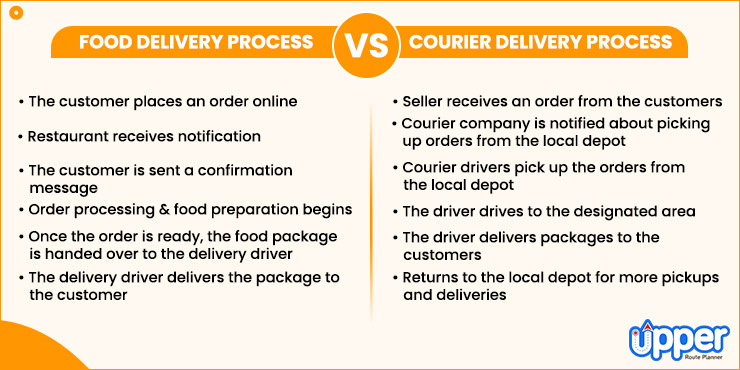Food Delivery and Courier Delivery