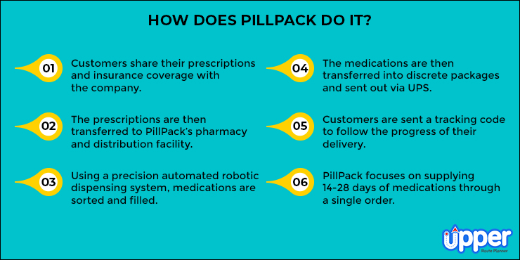 PillPack Reinvented Pharmacy