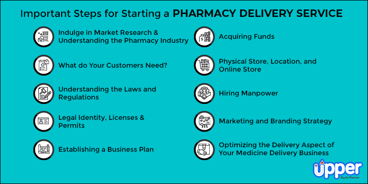 Steps for Opening a Pharmacy Delivery Service