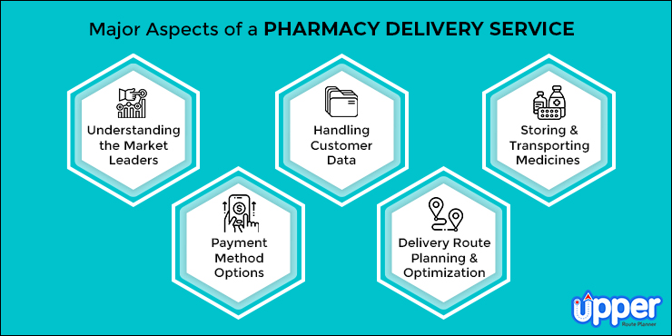 Major Aspects Pharmacy Delivery Service