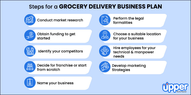 Steps To Make a Perfect Grocery Delivery Business Plan