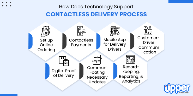 Technology Support Contactless Delivery Process