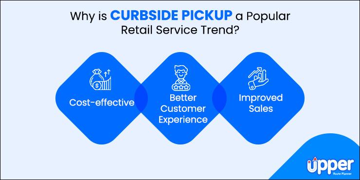 Popular Curbside Pickup Retail Trend