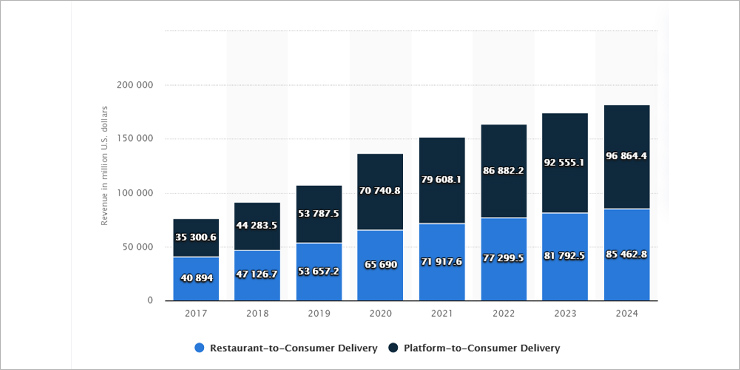 Food Delivery Market Size