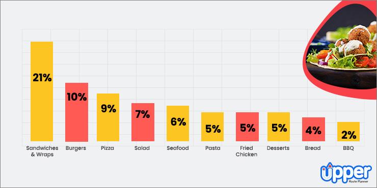 online ordering menu trends
