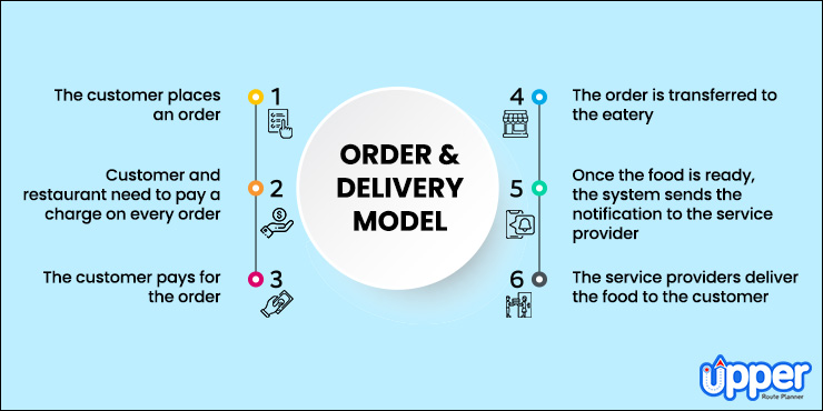The Order and Delivery Model