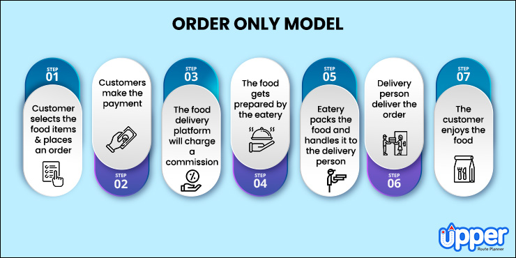 The Order Only Model Food Delivery Business