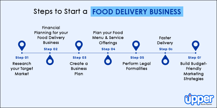 Steps to Start a Food Delivery Business